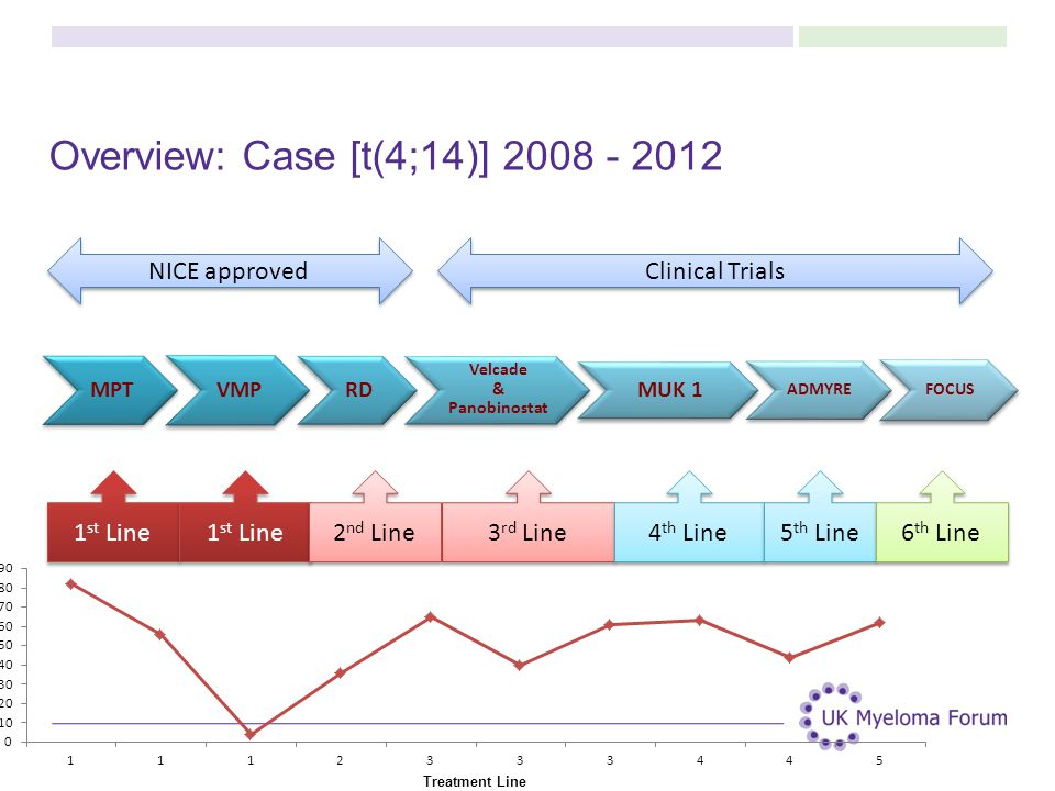 Overview: Case [t(4;14)] 2008 - 2012